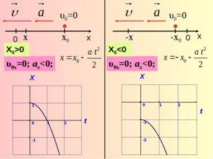 υ0=0 x υ0x=0; ax0 0 x υ0=0 -x υ0x=0; ax