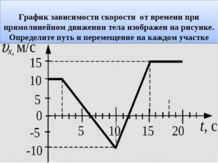 График зависимости скорости от времени при прямолинейном движении тела изобр