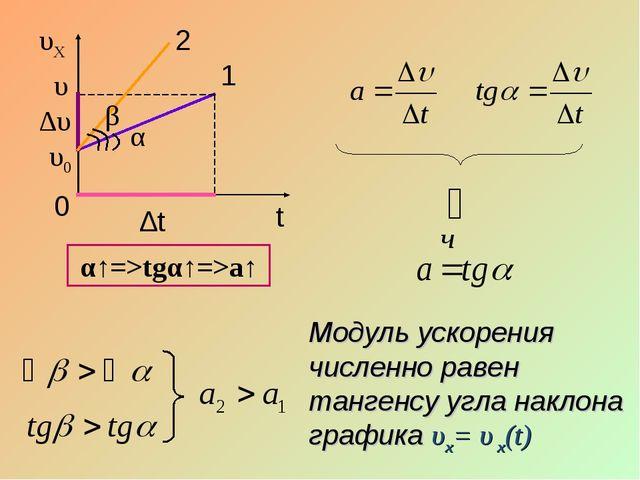 υ α 1 υ0 ∆t ∆υ Модуль ускорения численно равен тангенсу угла наклона графика...