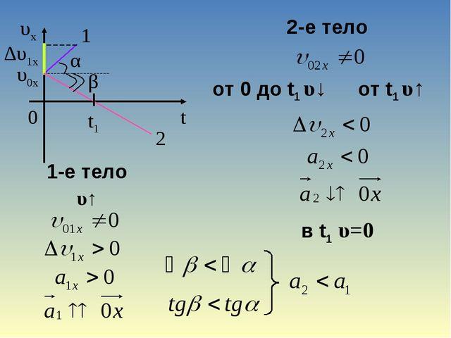 1 ∆υ1x α υ0x 2 t1 β 1-е тело υ↑ 2-е тело от 0 до t1 υ↓ от t1 υ↑ в t1 υ=0