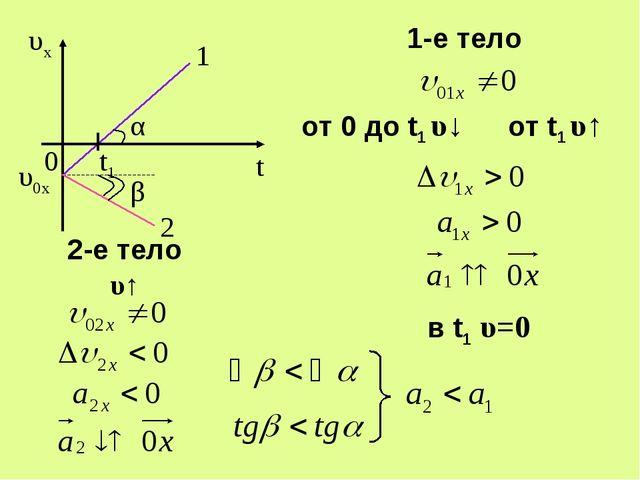 1 α υ0x 2 t1 β 2-е тело υ↑ 1-е тело от 0 до t1 υ↓ от t1 υ↑ в t1 υ=0 0