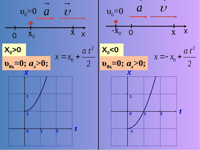 υ0=0 x υ0x=0; ax>0; x0 X0>0 0 x υ0=0 x υ0x=0; ax>0; -x0 X0