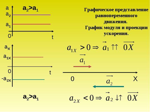 a1X -a2X a2 a1 a2>a1 a2>a1 Графическое представление равнопеременного движени...