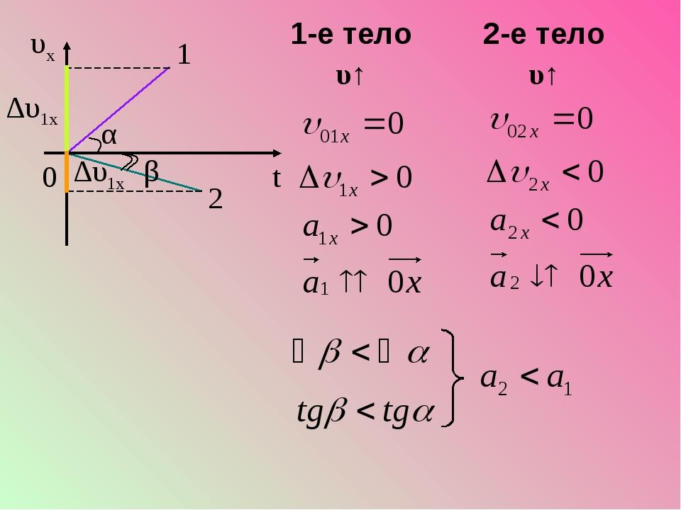1 ∆υ1x 2 α ∆υ1x β 1-е тело υ↑ 2-е тело υ↑