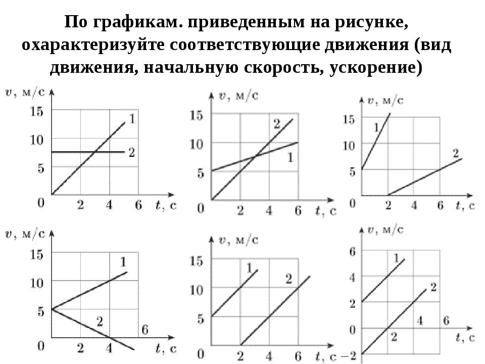 По графикам. приведенным на рисунке, охарактеризуйте соответствующие движения...