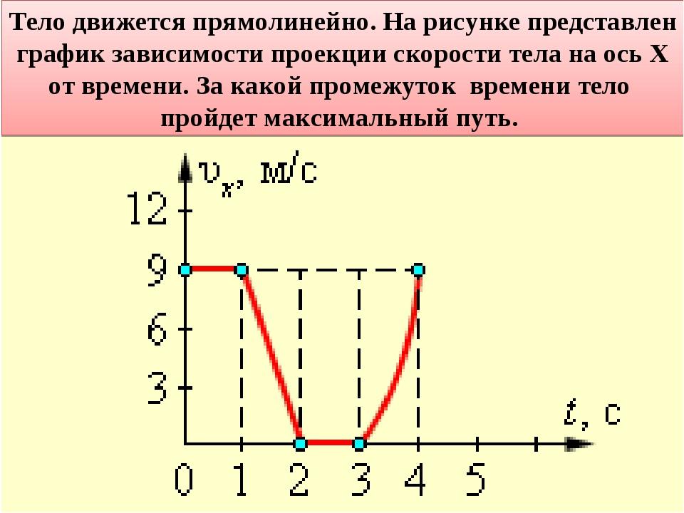 На рисунке представлен график зависимости скорости решение