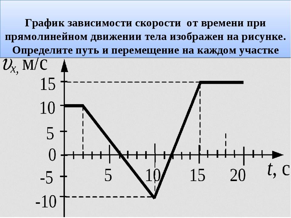 График зависимости скорости от времени при прямолинейном движении тела изобр...