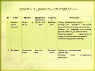 Проекты в Дошкольном отделении №Блок Проект Продолжи-тельность Участники