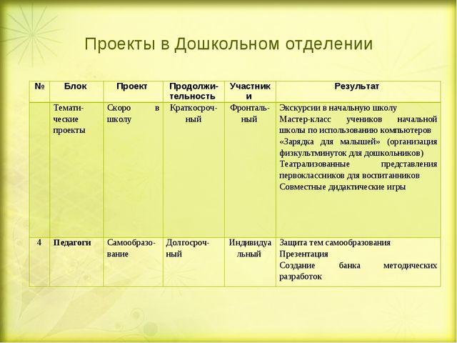 Проекты в Дошкольном отделении №Блок Проект Продолжи-тельность Участники...