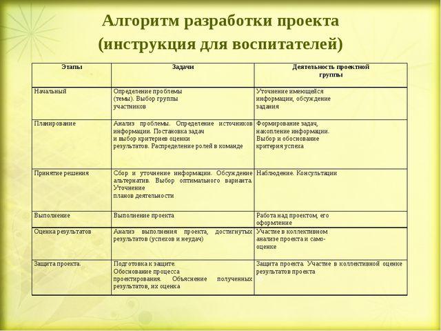 Алгоритм разработки проекта (инструкция для воспитателей) ЭтапыЗадачи Деят...