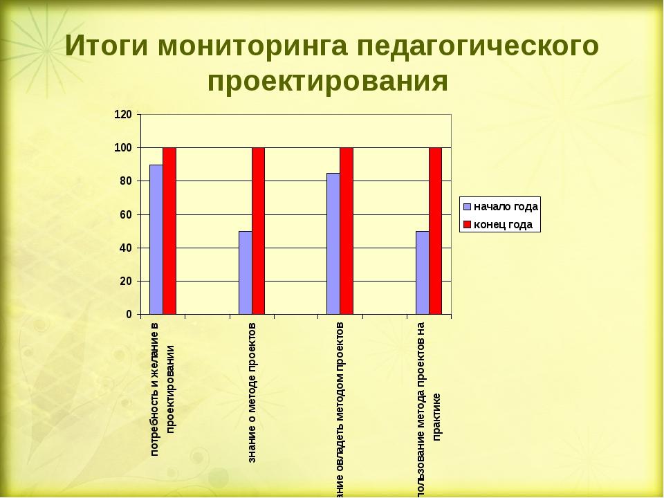 Итоги мониторинга педагогического проектирования