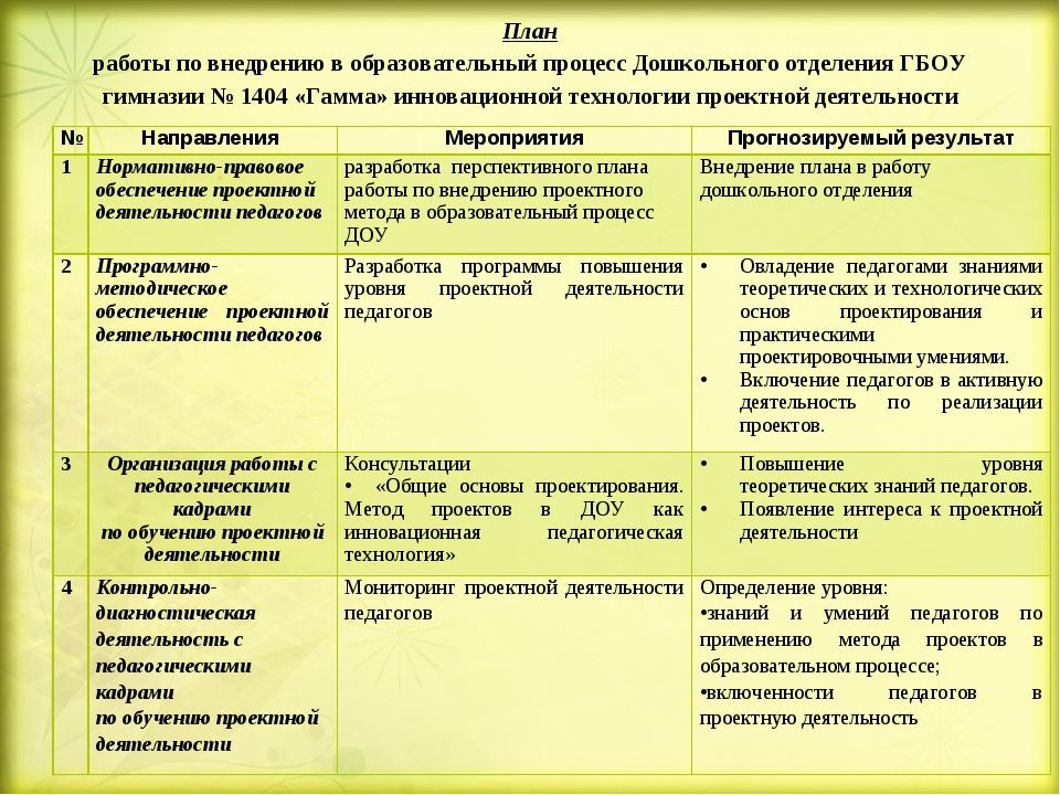 План работы по внедрению в образовательный процесс Дошкольного отделения ГБОУ...