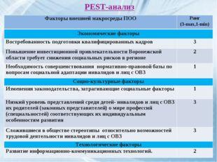 PEST-анализ Факторы внешней макросреды ПООРанг (3-max,1-min) Экономические ф