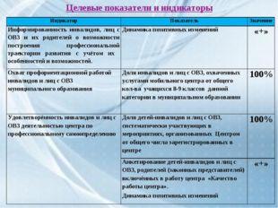 Целевые показатели и индикаторы ИндикаторПоказательЗначение Информированнос