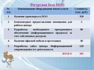 Ресурсная база ПОО № п/пНаименование оборудование и/или услугиСтоимость (ты