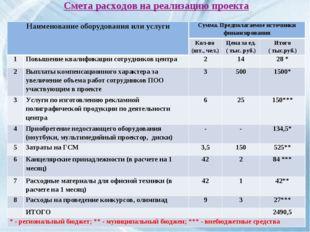 Смета расходов на реализацию проекта Наименование оборудования или услугиСум