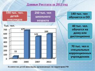 Данные Росстата за 2013 год Количество детей-инвалидов, проживающих на террит