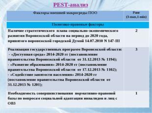 PEST-анализ Факторы внешней макросреды ПООРанг (3-max,1-min) Политико-правов