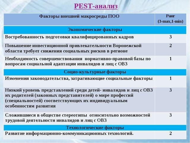 PEST-анализ Факторы внешней макросреды ПООРанг (3-max,1-min) Экономические ф...