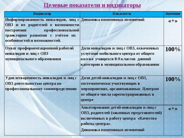 Целевые показатели и индикаторы ИндикаторПоказательЗначение Информированнос...