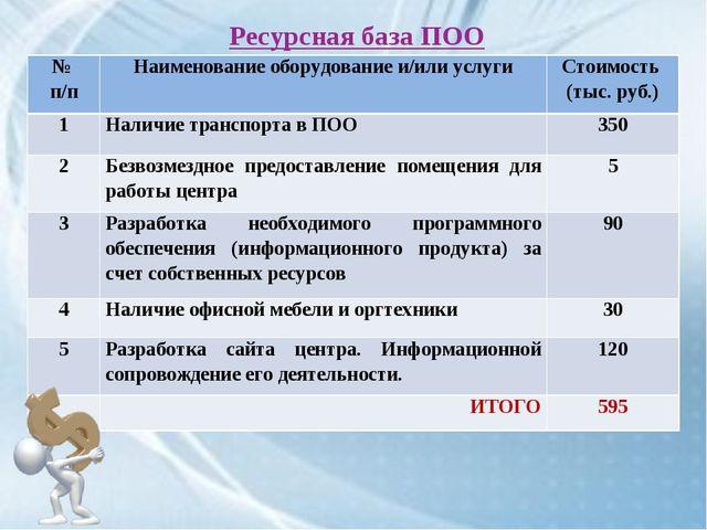 Ресурсная база ПОО № п/пНаименование оборудование и/или услугиСтоимость (ты...