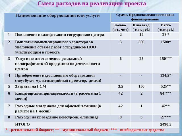 Смета расходов на реализацию проекта Наименование оборудования или услугиСум...