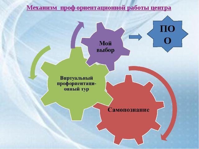 Механизм профориентационной работы центра ПОО