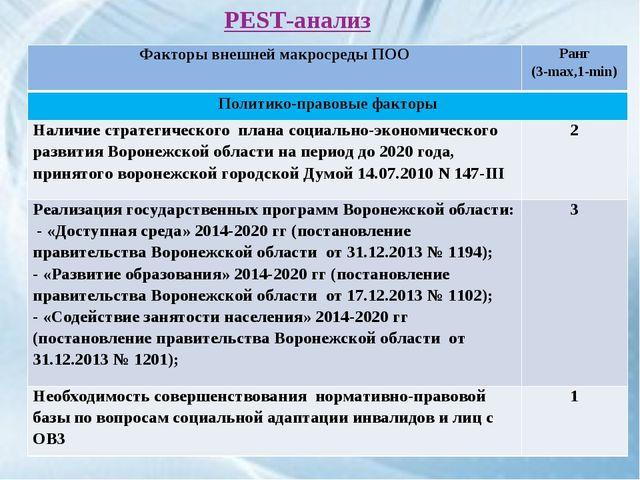 PEST-анализ Факторы внешней макросреды ПООРанг (3-max,1-min) Политико-правов...