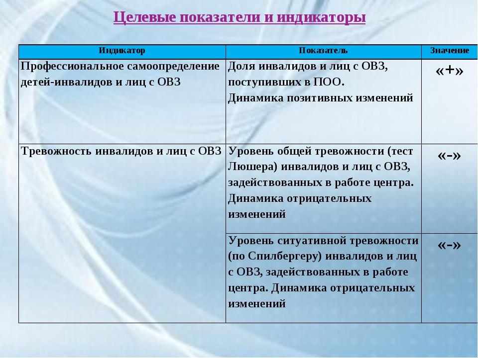 Целевые показатели и индикаторы ИндикаторПоказательЗначение Профессионально...
