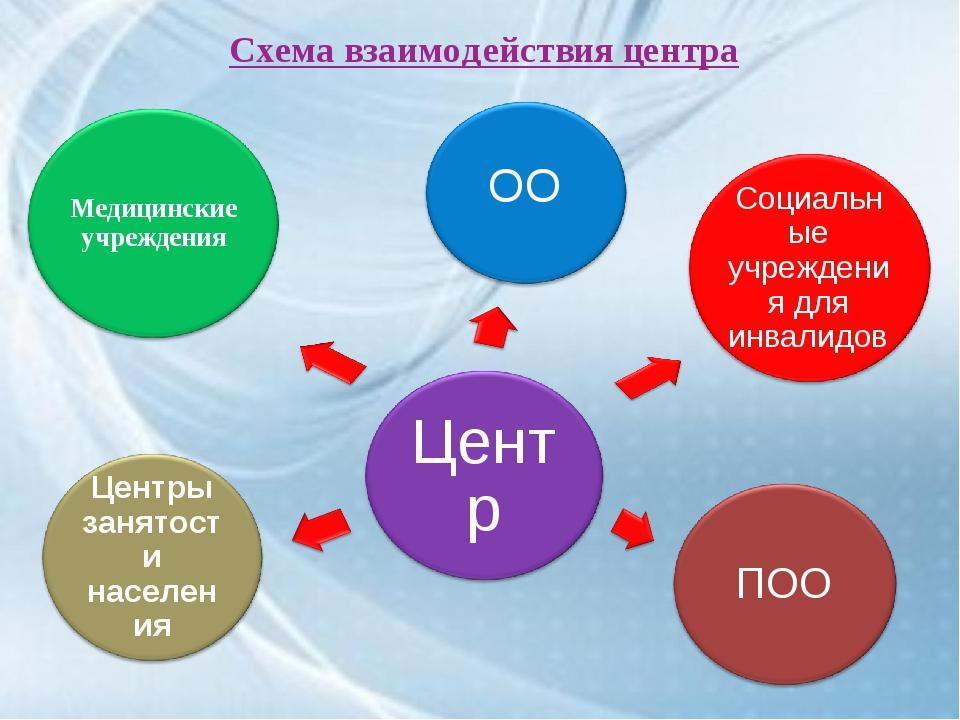 Схема взаимодействия центра