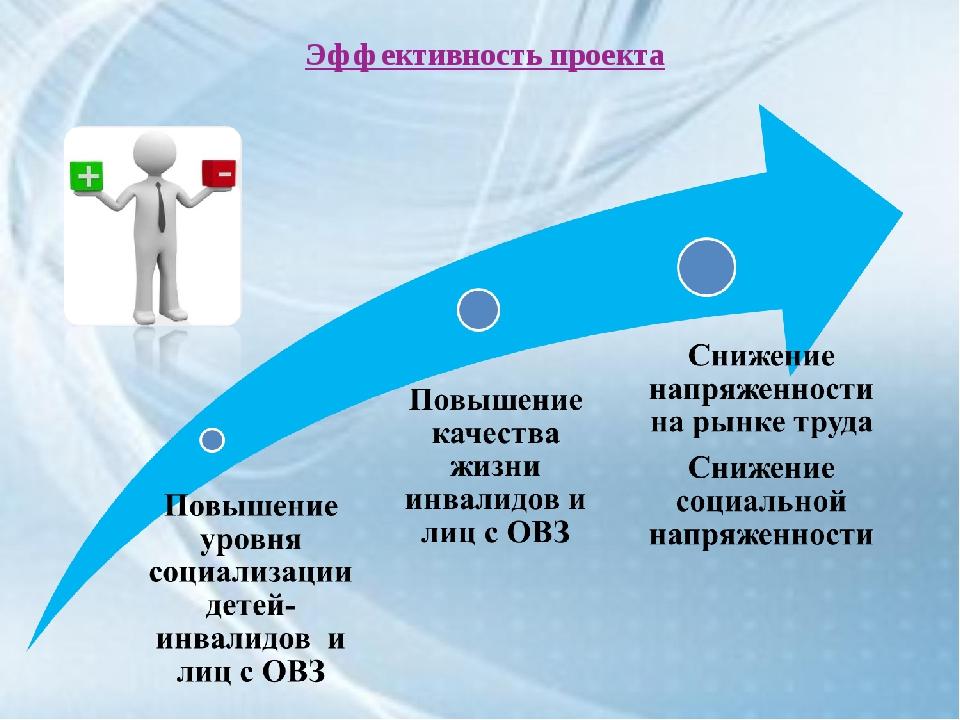 Эффективность проекта