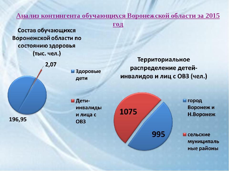 Анализ контингента обучающихся Воронежской области за 2015 год