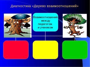 Диагностика «Дерево взаимоотношений»