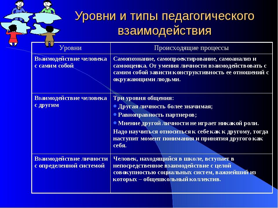 Уровни и типы педагогического взаимодействия Уровни Происходящие процессы Вз...