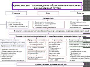 Педагогическое сопровождение образовательного процесса в инклюзивной группе