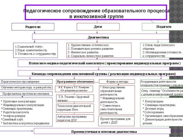 Педагогическое сопровождение образовательного процесса в инклюзивной группе...