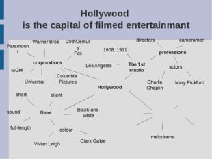 Hollywood is the capital of filmed entertainmant Hollywood corporations profe