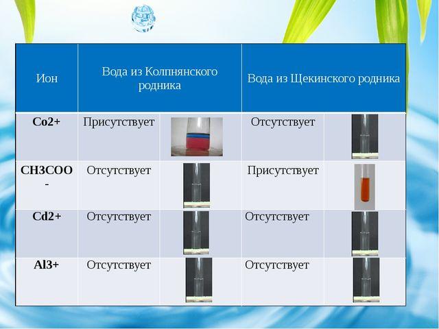 Ион ВодаизКолпнянскогородника Вода из Щекинского родника Co2+ Присутствует От...