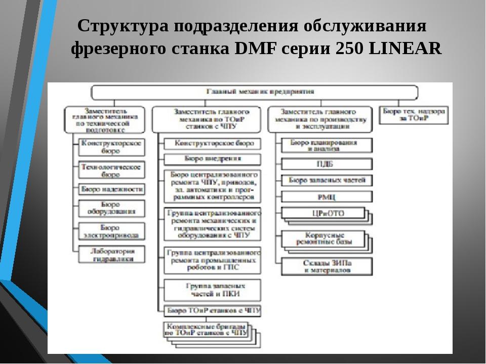 Структура подразделения обслуживания фрезерного станка DMF серии 250 LINEAR