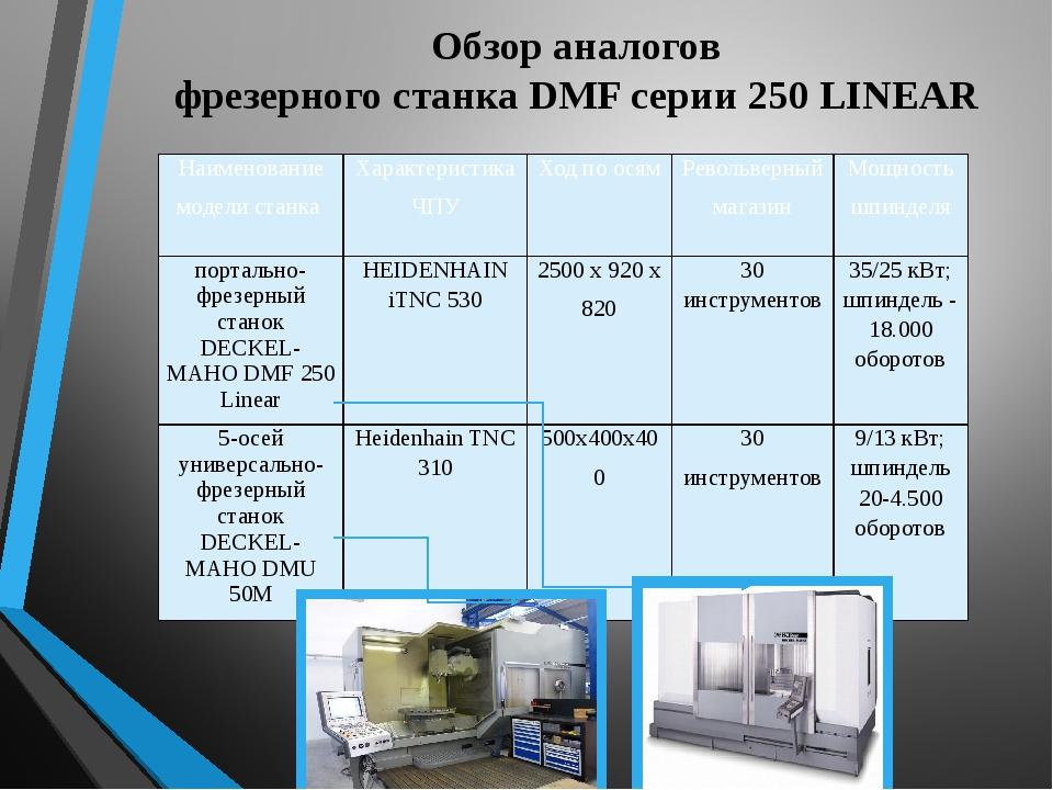 Обзор аналогов фрезерного станка DMF серии 250 LINEAR Наименование модели ста...