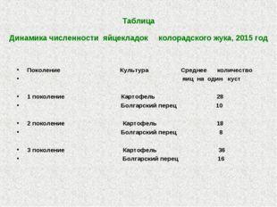 Таблица Динамика численности яйцекладок колорадского жука, 2015 год Поколени