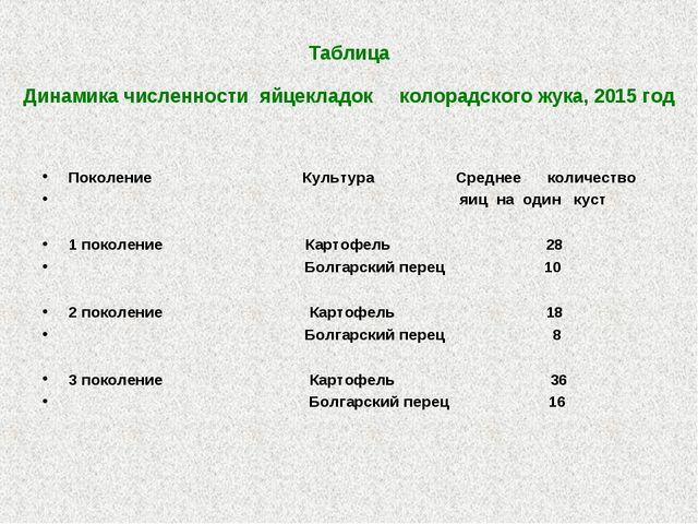 Таблица Динамика численности яйцекладок колорадского жука, 2015 год Поколени...
