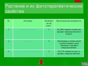 Растение и их фитотерапевтические свойства  № Растение Количество на класс