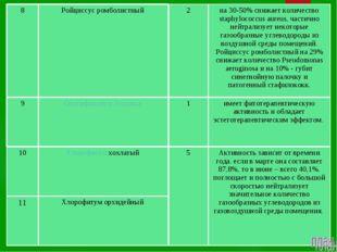 8Ройциссус ромболистный 2на 30-50% снижает количество staphylococcus aure