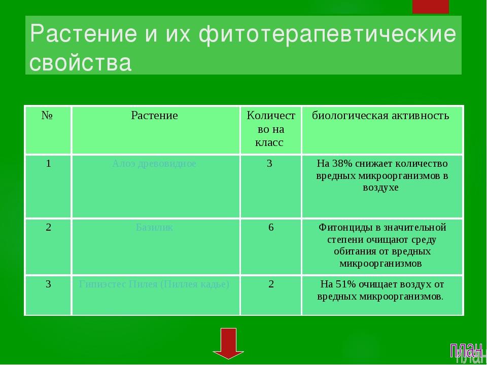 Растение и их фитотерапевтические свойства  № Растение Количество на класс...
