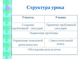 Структура урока