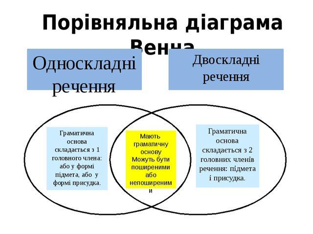 Мають граматичну основу Можуть бути поширеними або непоширеними Граматична о...