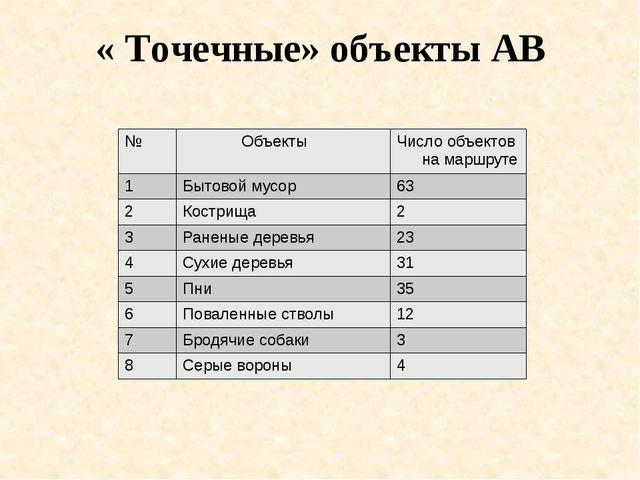 « Точечные» объекты АВ № Объекты Число объектовна маршруте 1 Бытовой мусор 63...