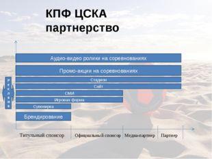 КПФ ЦСКА партнерство Титульный спонсор Официальный спонсор Медиа-партнер Парт