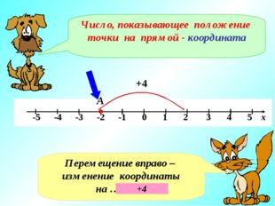 А Число, показывающее положение точки на прямой - координата Перемещение впра